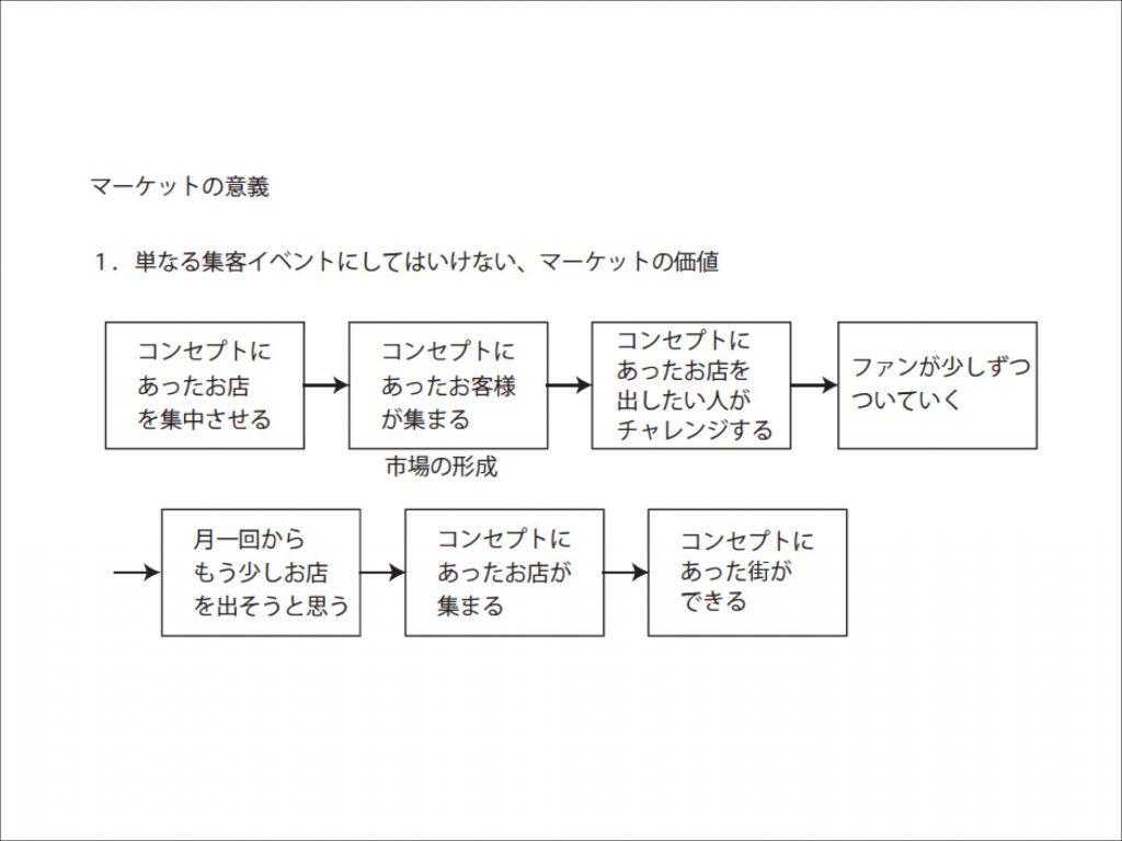 福知山ワンダーマーケットを開催する意義