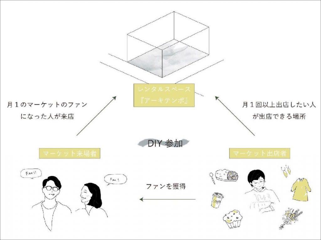 アーキテンポの戦略と関係図